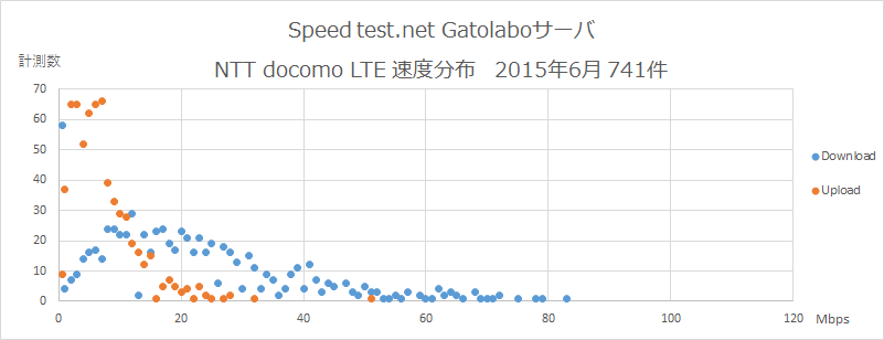 Speedtest.net Gatolaboサーバ NTT docomo  速度分布 2015年6月