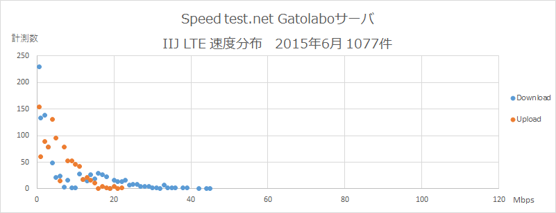 Speedtest.net Gatolaboサーバ IIJ 速度分布 2015年6月