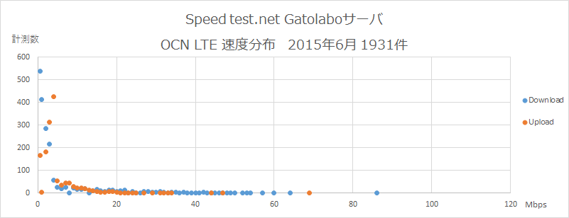 Speedtest.net Gatolaboサーバ OCN 速度分布 2015年6月