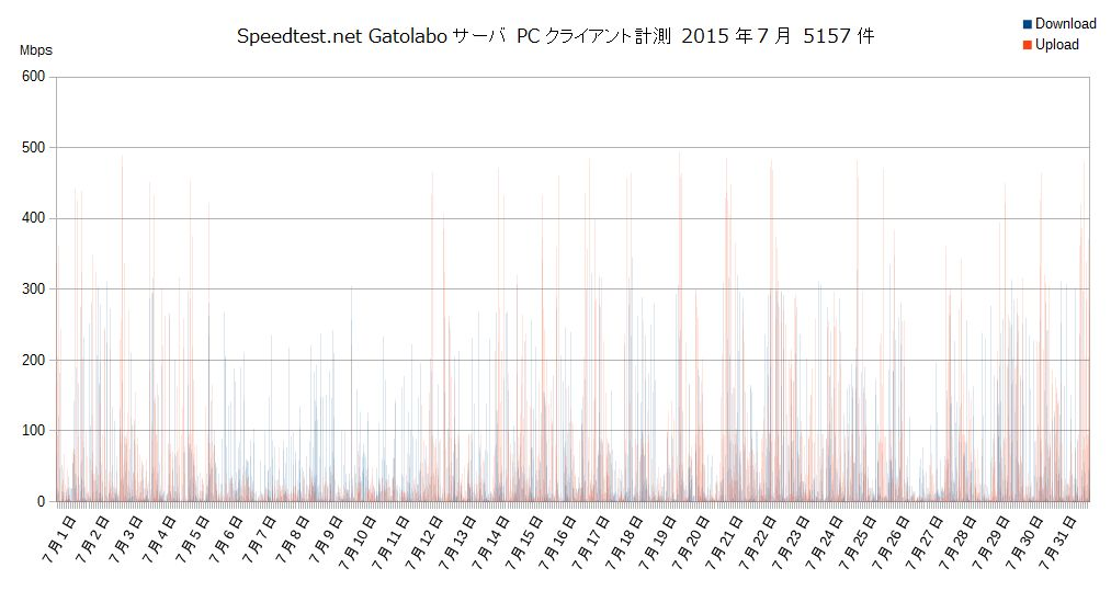 Speedtest.net gatolaboサーバ2015年7月PC計測グラフ