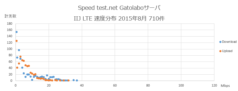 Speedtest.net Gatolaboサーバ IIJ 速度分布 2015年8月