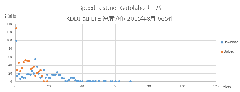 Speedtest.net Gatolaboサーバ KDDI au 速度分布 2015年8月