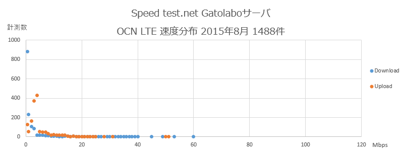 Speedtest.net Gatolaboサーバ OCN 速度分布 2015年8月