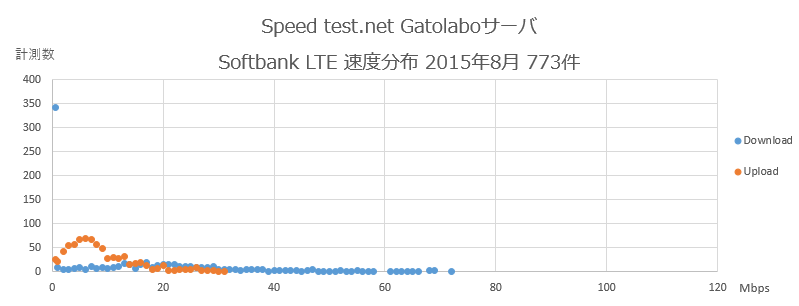 Speedtest.net Gatolaboサーバ Softbank 速度分布 2015年8月