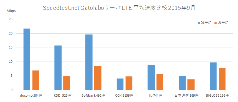 Speedtest.net Gatolaboサーバ LTE 平均速度比較 2015年9月