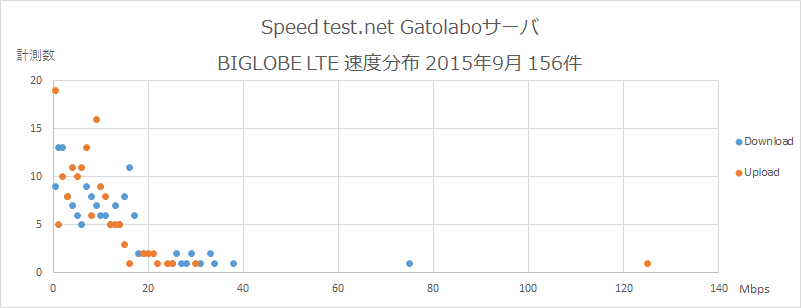 Speedtest.net Gatolaboサーバ BIGLOBE 速度分布 2015年9月