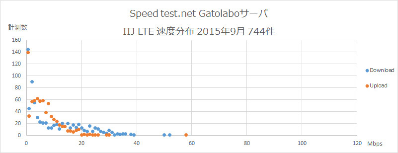 Speedtest.net Gatolaboサーバ IIJ 速度分布 2015年9月