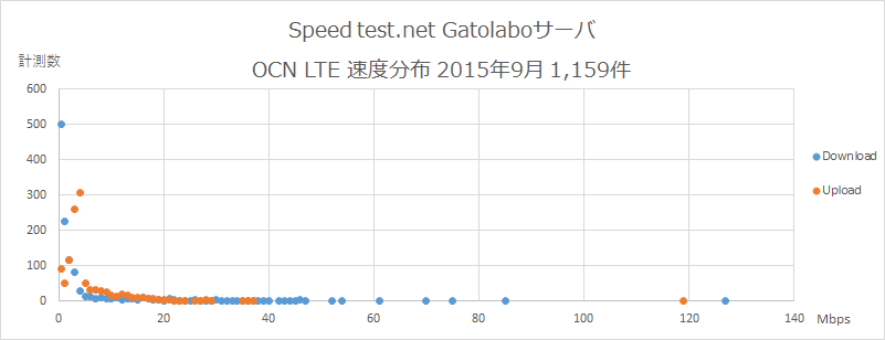 Speedtest.net Gatolaboサーバ OCN 速度分布 2015年9月