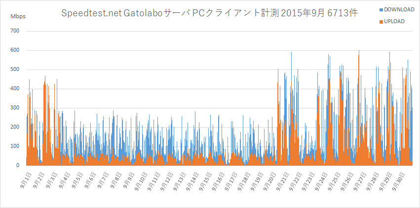 Speedtest.net Gatolaboサーバ2015年9月PC計測グラフ