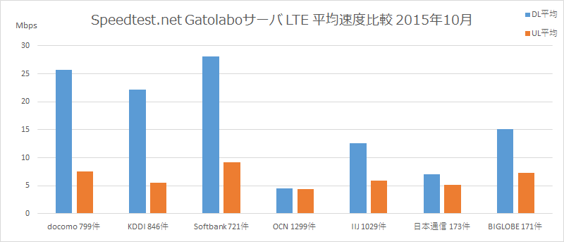Speedtest.net Gatolaboサーバ LTE 平均速度比較 2015年10月