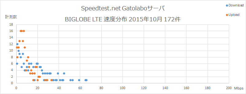 Speedtest.net Gatolaboサーバ BIGLOBE 速度分布 2015年10月