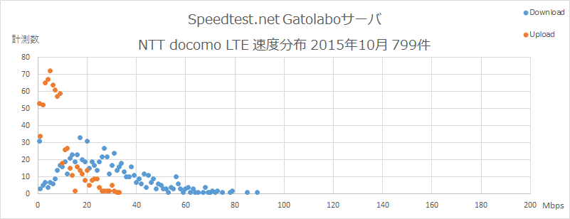Speedtest.net Gatolaboサーバ NTT docomo  速度分布 2015年10月