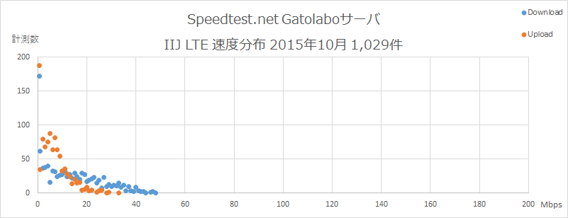 Speedtest.net Gatolaboサーバ IIJ 速度分布 2015年10月