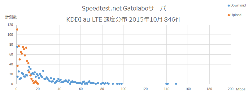 Speedtest.net Gatolaboサーバ KDDI au 速度分布 2015年10月