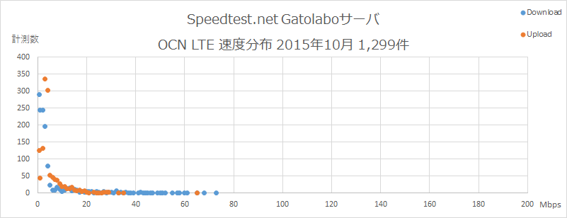 Speedtest.net Gatolaboサーバ OCN 速度分布 2015年10月