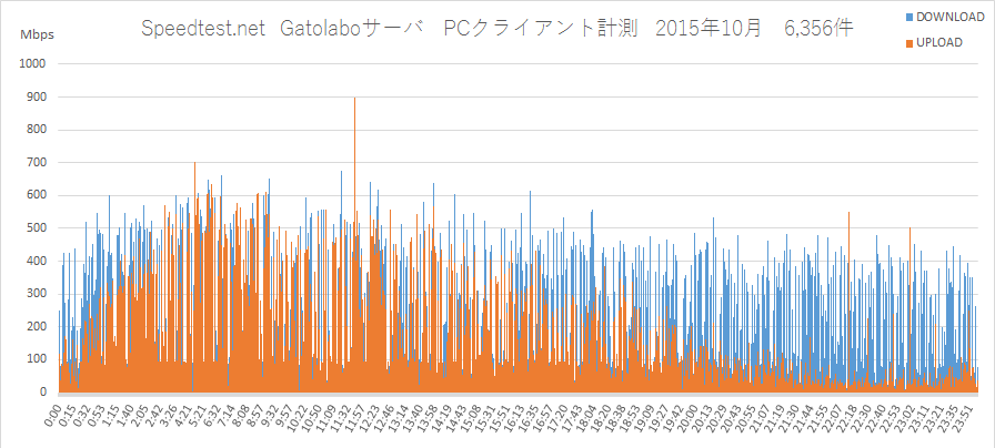 Speedtest.net Gatolaboサーバ2015年10月PC計測グラフ