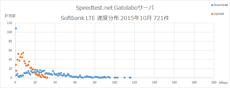 Speedtest.net Gatolaboサーバ Softbank 速度分布 2015年10月