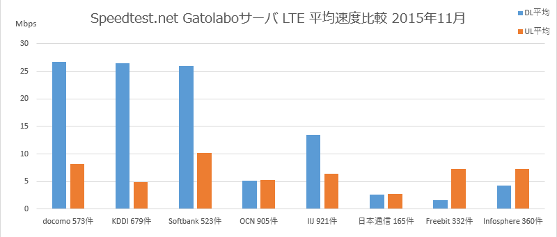 Speedtest.net Gatolaboサーバ LTE 平均速度比較 2015年11月