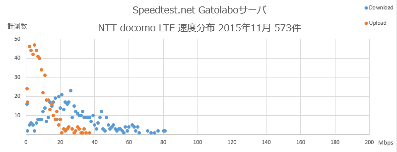 Speedtest.net Gatolaboサーバ NTT docomo  速度分布 2015年11月