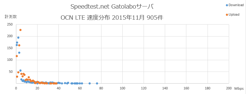 Speedtest.net Gatolaboサーバ OCN 速度分布 2015年11月