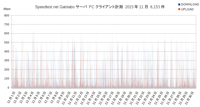 Speedtest.net Gatolaboサーバ2015年11月PC計測グラフ