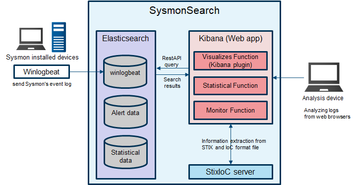 SysmonSearch